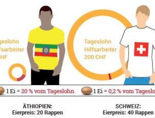 Äthiopien-Schweiz