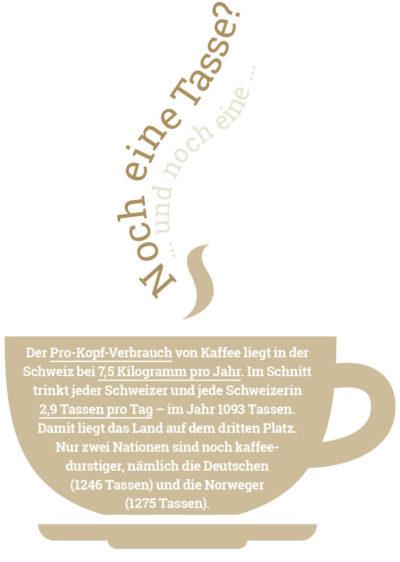 Fakten über Kaffee: Schweizer Kaffeekonsum