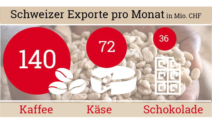 Fakten über Kaffee: Schweizer Kaffee-Exporte
