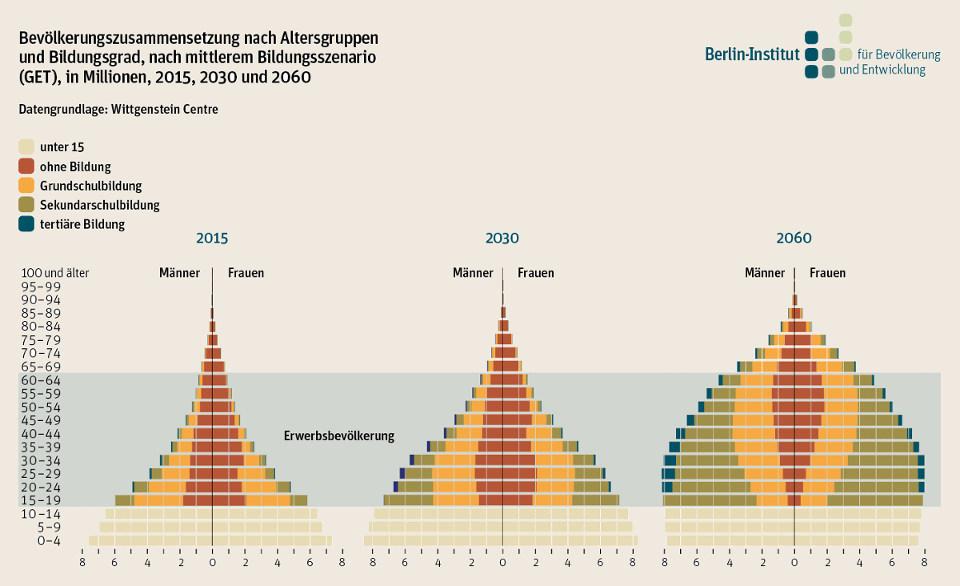 Demografische Dividende