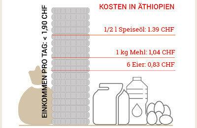 Lebenskosten in Äthiopien