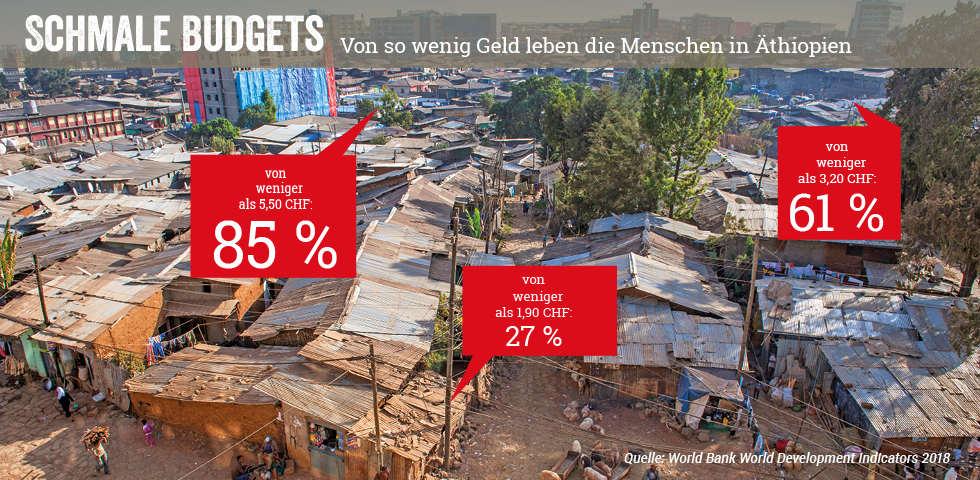 Schmale Budgets in den Slums