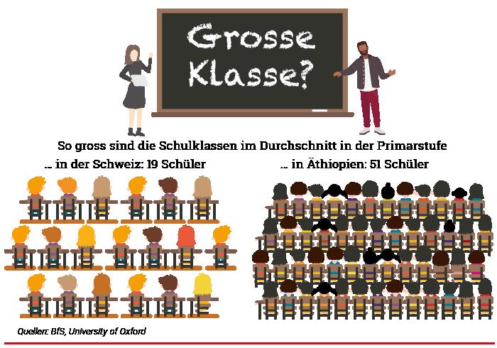 Anzahl Kinder in den Klassen