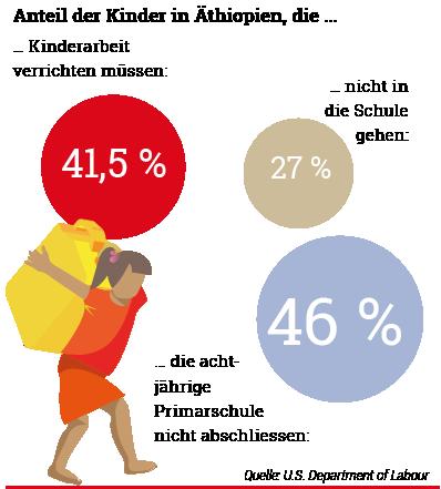 Diagramm zu Kinderarbeit in Äthiopien