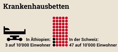 Grafik: Dichte der Krankenhausbetten in der Schweiz im Vergleich zu Äthiopien