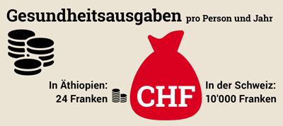 Grafik: Gesundheitsausgaben in der Schweiz im Vergleich zu Äthiopien