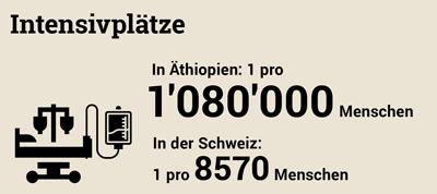 Grafik: Intensivbettendichte in der Schweiz im Vergleich zu Äthiopien