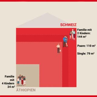 Grafik: Vergleich Wohnfläche ET - CH
