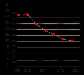 Diagramm: Säuglingssterblichkeit in Äthiopien