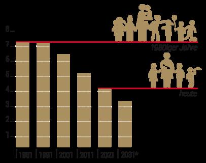 Diagramm: Anzahl Kinder pro Frau in Äthiopien