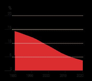 Diagramm: Unterernährung in Äthiopien