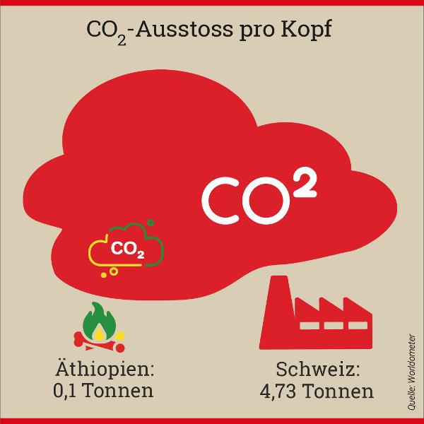 """Grafik """"CO2 Ausstoss-Vergleich: Schweiz-Äthiopien"""""""